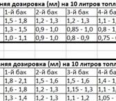 Изображение в Авторынок Присадки к топливу Mpg-boost– жидкий биокатализатор.Уменьшает в Комсомольск-на-Амуре 1800